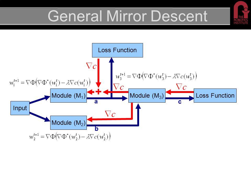 General Mirror Descent Module (M 2 ) + Loss Function c a Module (M 3 )Module (M 1 ) b Input Loss Function