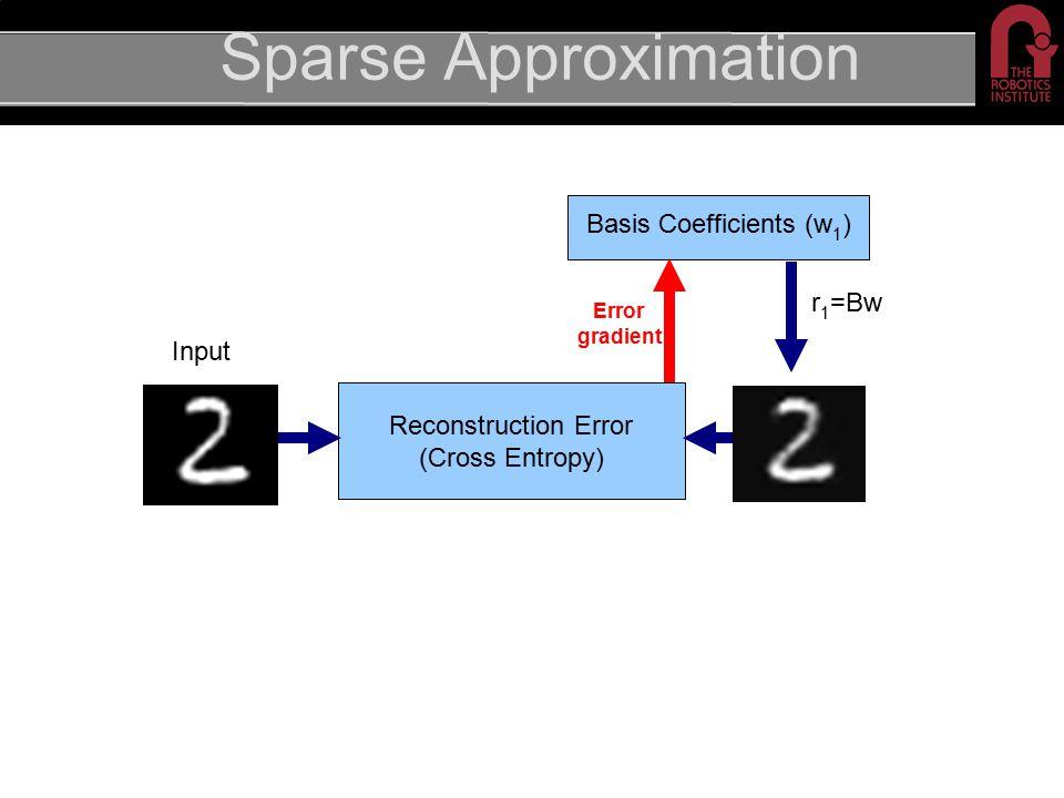 Sparse Approximation Basis Coefficients (w 1 ) Input Reconstruction Error (Cross Entropy) r 1 =Bw Error gradient