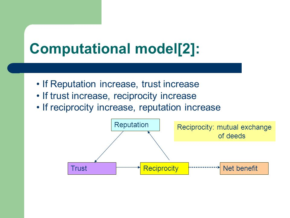 Computational model[2]: If Reputation increase, trust increase If trust increase, reciprocity increase If reciprocity increase, reputation increase Reputation Net benefitReciprocityTrust Reciprocity: mutual exchange of deeds