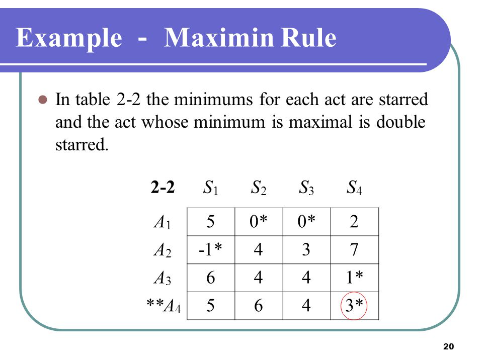 20 Example - Maximin Rule In table 2-2 the minimums for each act are starred and the act whose minimum is maximal is double starred. 2-2S1S1 S2S2 S3S3