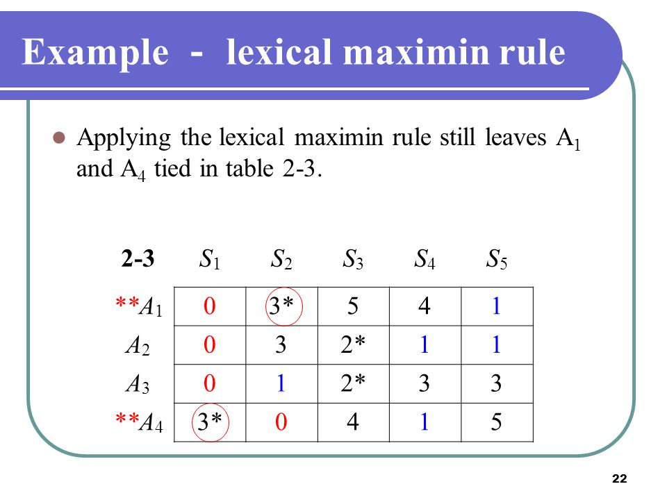 22 Example - lexical maximin rule Applying the lexical maximin rule still leaves A 1 and A 4 tied in table 2-3. 2-3S1S1 S2S2 S3S3 S4S4 S5S5 **A 1 03*5