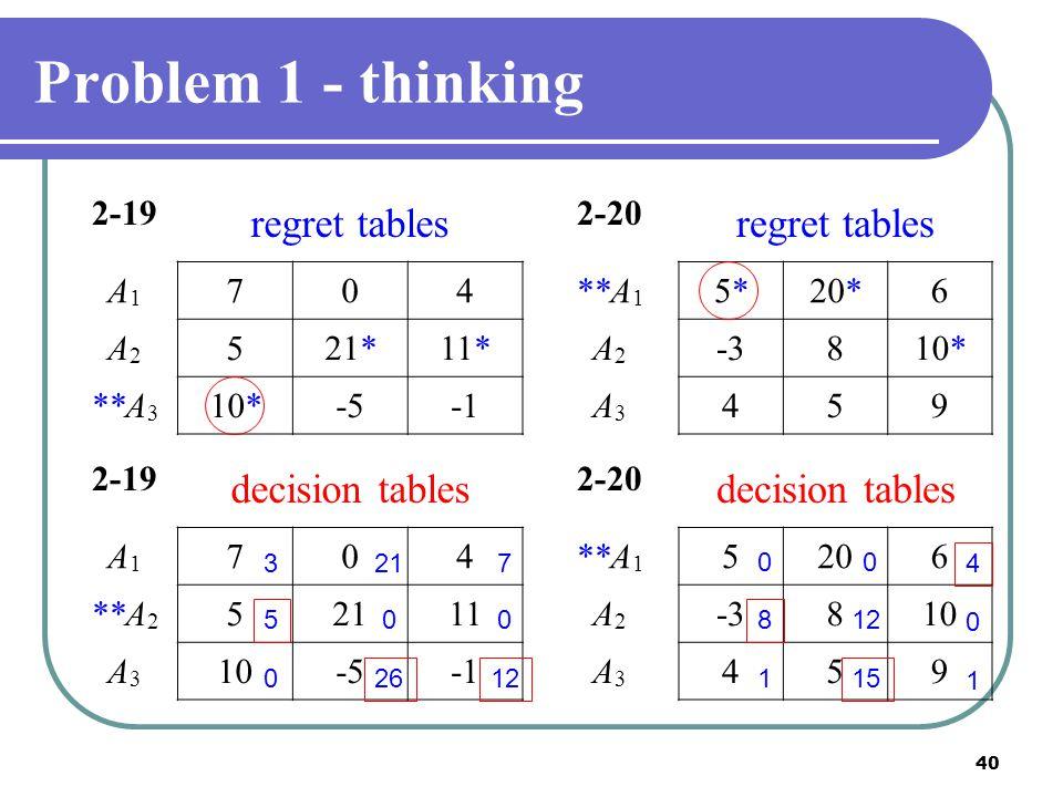 40 Problem 1 - thinking 2-19 regret tables A1A1 704 A2A2 521*11* **A 3 10*-5 2-19 decision tables A1A1 704 **A 2 52111 A3A3 10-5 2-20 regret tables **