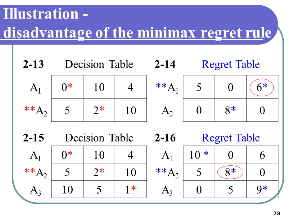 73 Illustration - disadvantage of the minimax regret rule 2-13Decision Table A1A1 0*0*104 **A 2 52*2*10 2-14Regret Table **A 1 506*6* A2A2 08*8*0 2-15