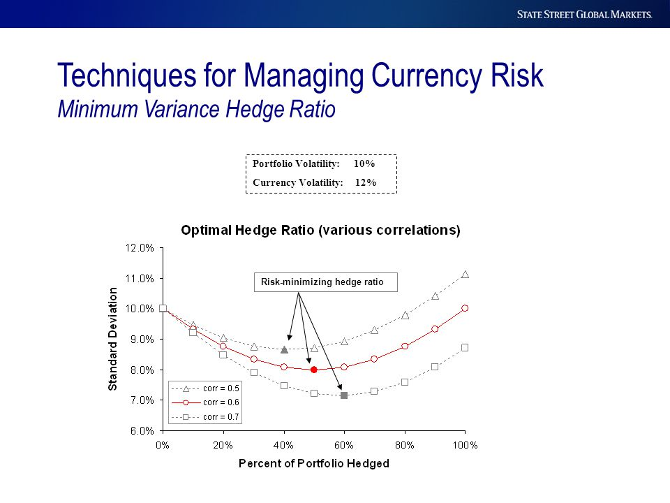 Portfolio Volatility: 10% Currency Volatility: 12% Risk-minimizing hedge ratio Techniques for Managing Currency Risk Minimum Variance Hedge Ratio