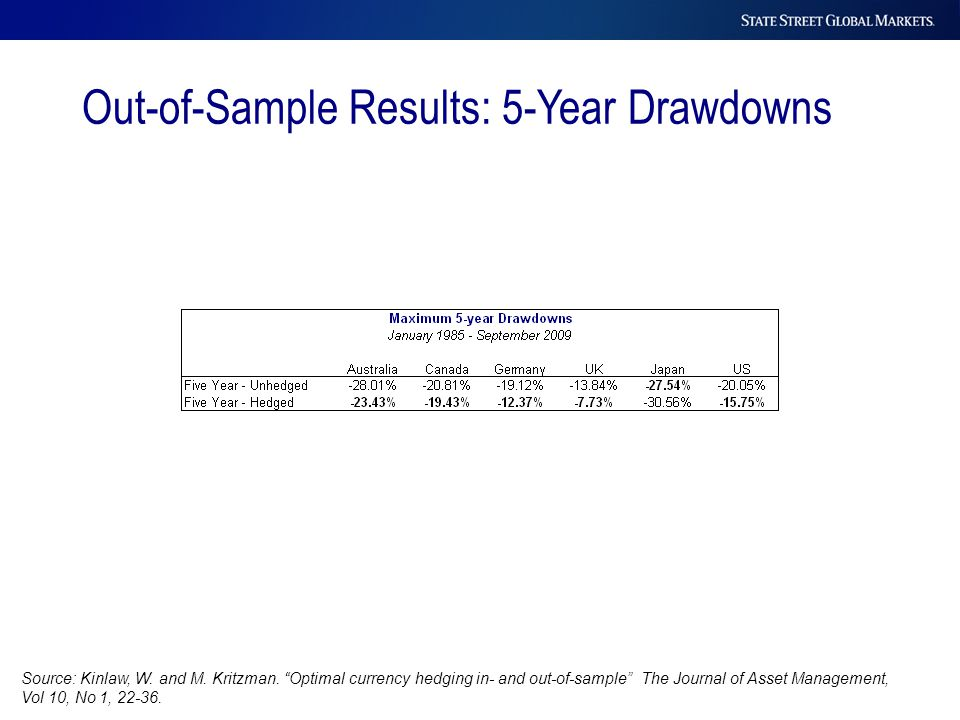 "Out-of-Sample Results: 5-Year Drawdowns Source: Kinlaw, W. and M. Kritzman. ""Optimal currency hedging in- and out-of-sample"" The Journal of Asset Mana"