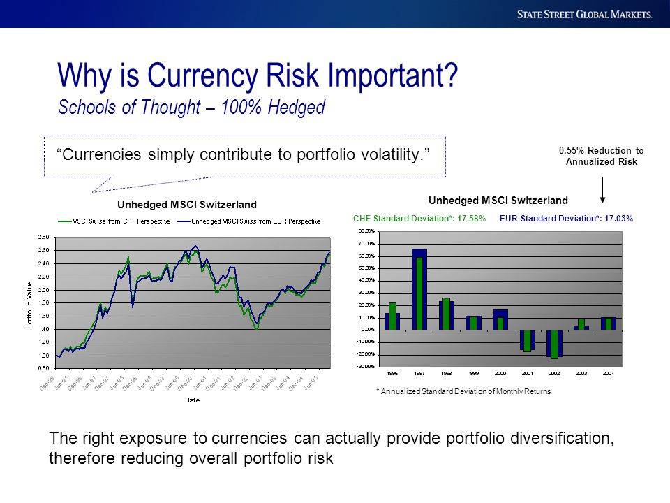 """Currencies simply contribute to portfolio volatility."" Why is Currency Risk Important? Schools of Thought – 100% Hedged Unhedged MSCI Switzerland The"