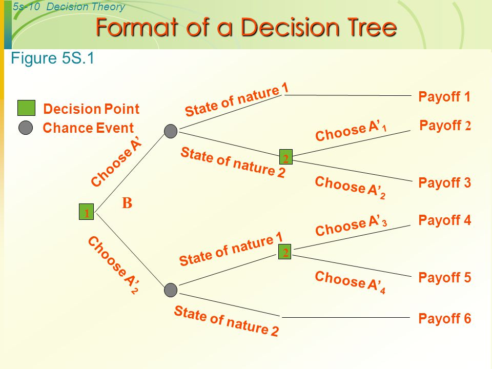 5s-10Decision Theory Format of a Decision Tree State of nature 1 B Payoff 1 State of nature 2 Payoff 2 Payoff 3 2 Choose A' 1 Choose A' 2 Payoff 6 State of nature 2 2 Payoff 4 Payoff 5 Choose A' 3 Choose A' 4 State of nature 1 Choose A' Choose A' 2 1 Decision Point Chance Event Figure 5S.1