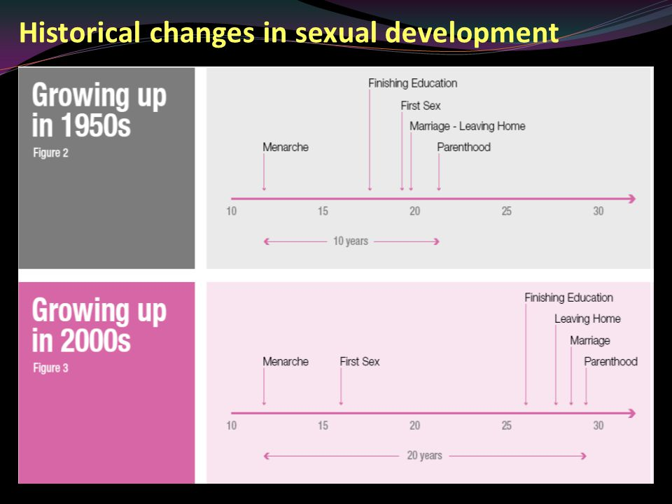 Historical changes in sexual development