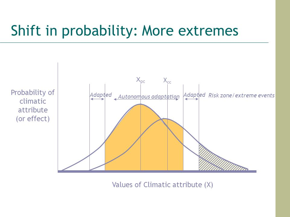 Shift in probability: More extremes Values of Climatic attribute (X) Probability of climatic attribute (or effect) X pc X cc Autonomous adaptation Adapted Risk zone/extreme events