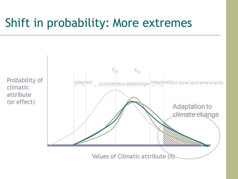 Shift in probability: More extremes Values of Climatic attribute (X) Probability of climatic attribute (or effect) X pc X cc Autonomous adaptation Adapted Risk zone/extreme events Adaptation to climate change