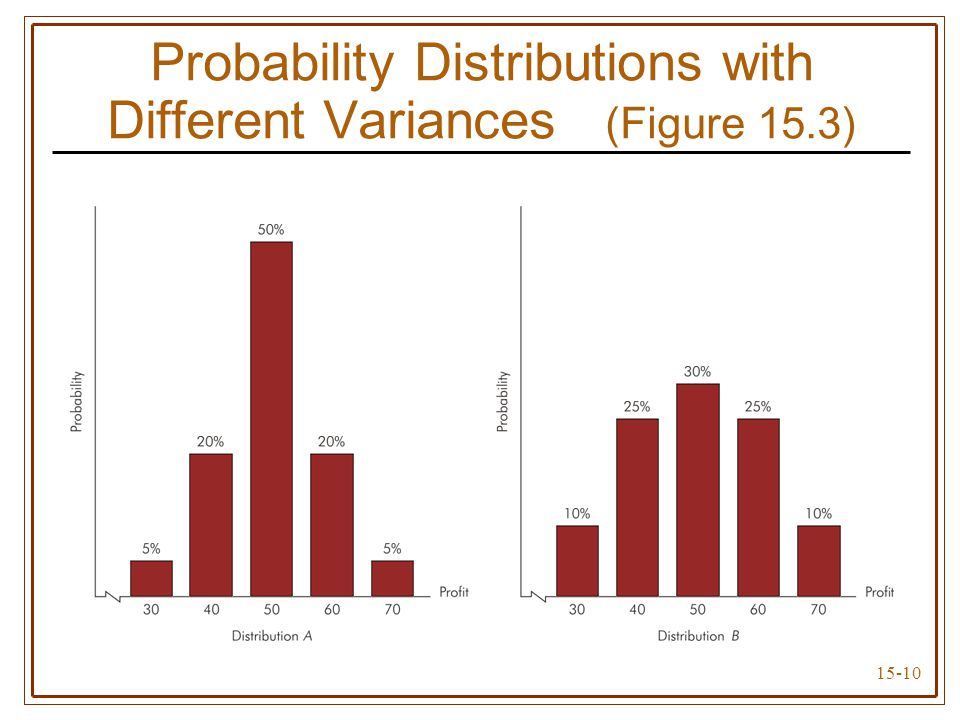 15-10 Probability Distributions with Different Variances (Figure 15.3)
