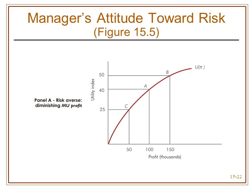15-22 Manager's Attitude Toward Risk (Figure 15.5)