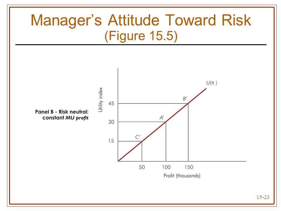 15-23 Manager's Attitude Toward Risk (Figure 15.5)