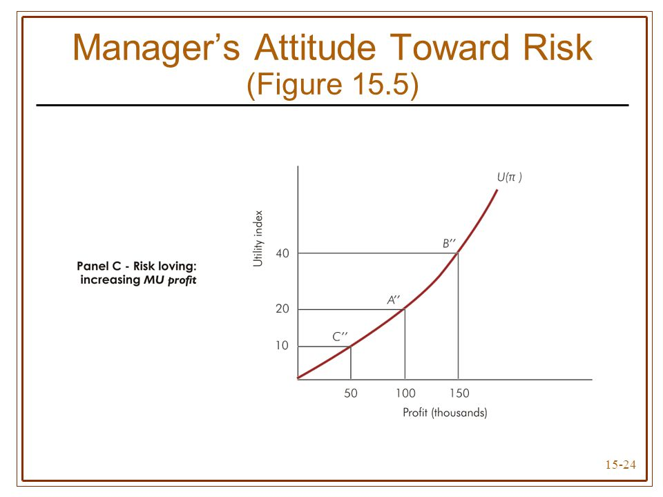 15-24 Manager's Attitude Toward Risk (Figure 15.5)