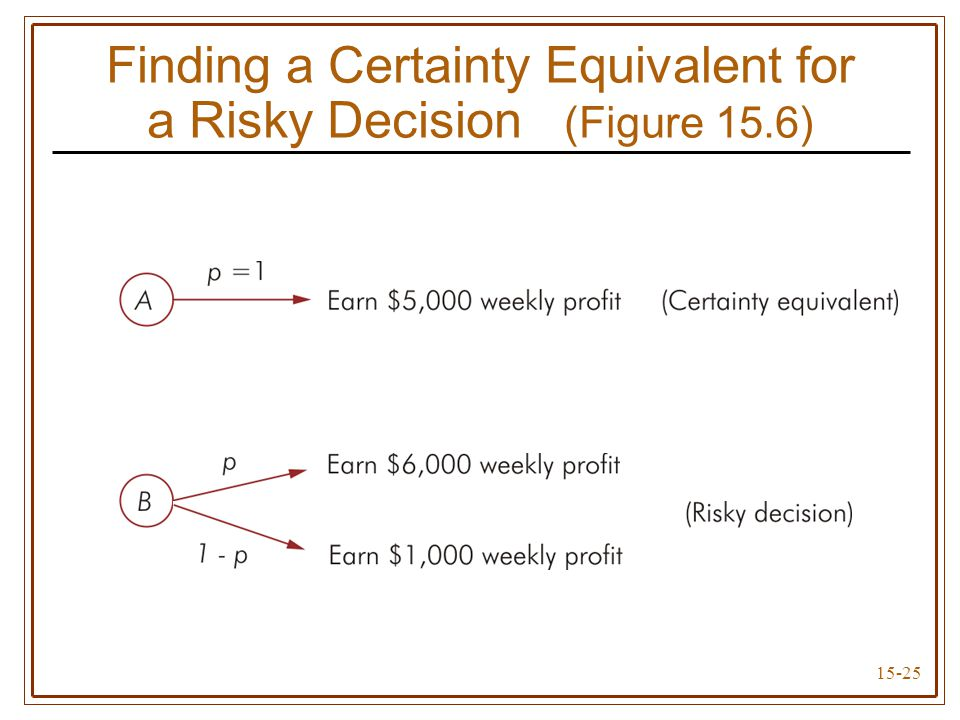 15-25 Finding a Certainty Equivalent for a Risky Decision (Figure 15.6)