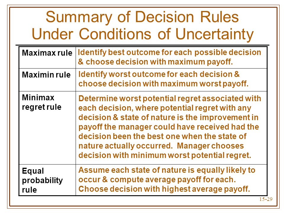 15-29 Maximax rule Maximin rule Minimax regret rule Equal probability rule Summary of Decision Rules Under Conditions of Uncertainty Identify best outcome for each possible decision & choose decision with maximum payoff.