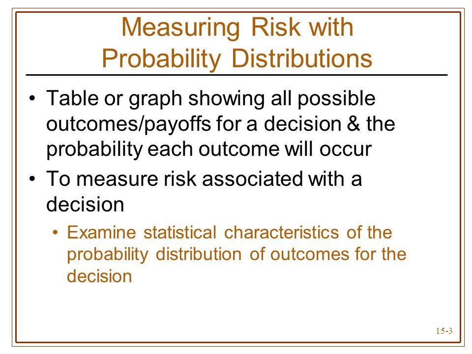 15-14 Probability Distributions for Weekly Profit (Figure 15.4) E(X) = 3,500  A = 1,025  = 0.29 E(X) = 3,750  B = 1,545  = 0.41 E(X) = 3,500  C = 2,062  = 0.59