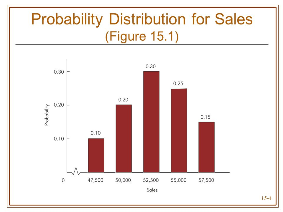 15-4 Probability Distribution for Sales (Figure 15.1)