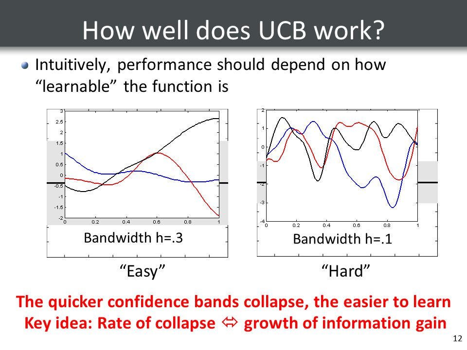 """12 How well does UCB work? Intuitively, performance should depend on how """"learnable"""" the function is 12 """"Easy""""""""Hard"""" The quicker confidence bands coll"""