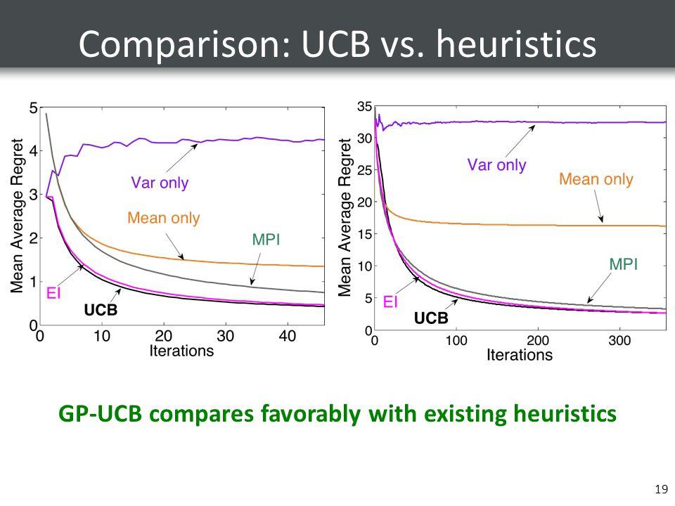 Comparison: UCB vs. heuristics 19 GP-UCB compares favorably with existing heuristics