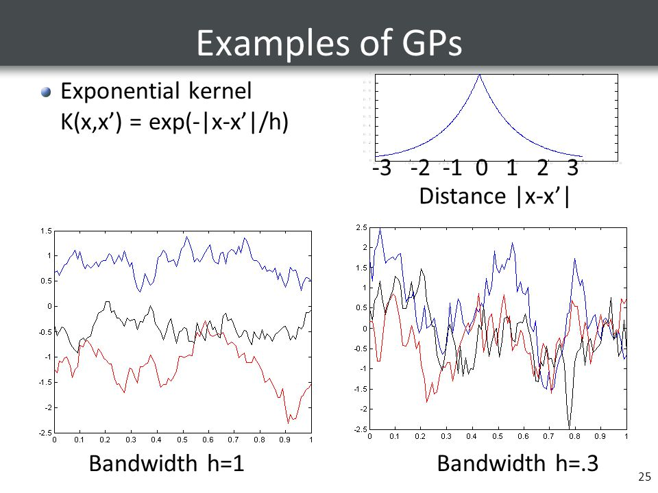 25 Examples of GPs Exponential kernel K(x,x') = exp(-|x-x'|/h) Bandwidth h=1 Bandwidth h=.3 Distance |x-x'| -3 -2 -1 0 1 2 3