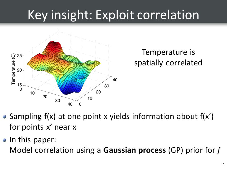 Key insight: Exploit correlation Sampling f(x) at one point x yields information about f(x') for points x' near x In this paper: Model correlation usi