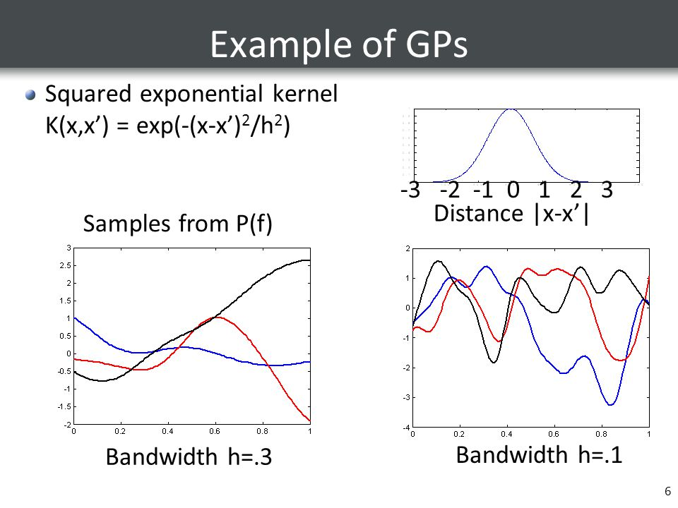 6 Example of GPs Squared exponential kernel K(x,x') = exp(-(x-x') 2 /h 2 ) Bandwidth h=.1 Distance |x-x'| Bandwidth h=.3 Samples from P(f) -3 -2 -1 0
