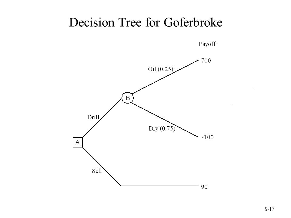 Decision Tree for Goferbroke 9-17