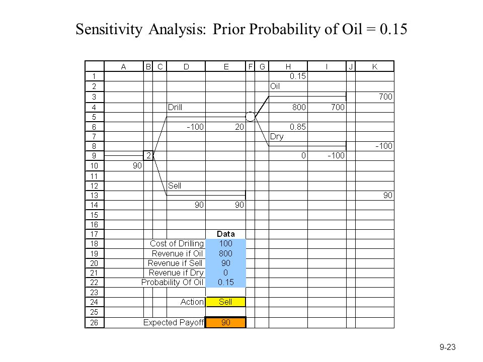 Sensitivity Analysis: Prior Probability of Oil = 0.15 9-23