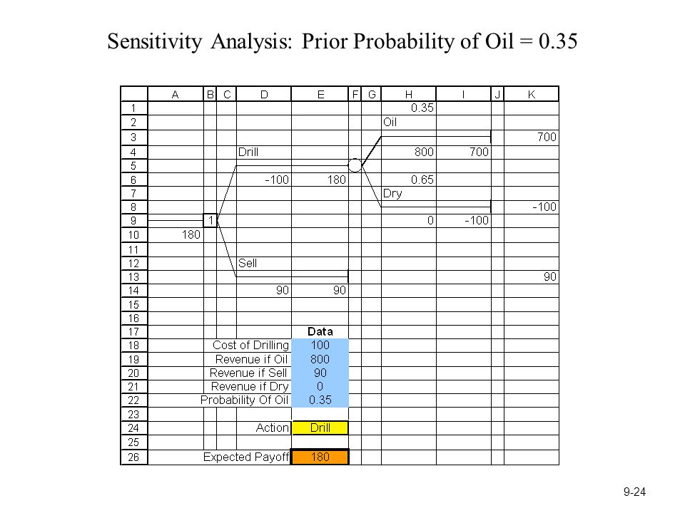 Sensitivity Analysis: Prior Probability of Oil = 0.35 9-24