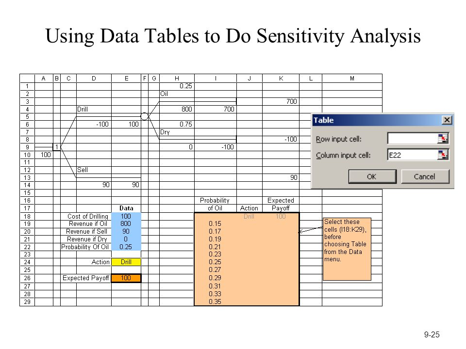 Using Data Tables to Do Sensitivity Analysis 9-25