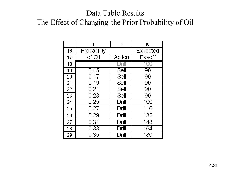 Data Table Results The Effect of Changing the Prior Probability of Oil 9-26