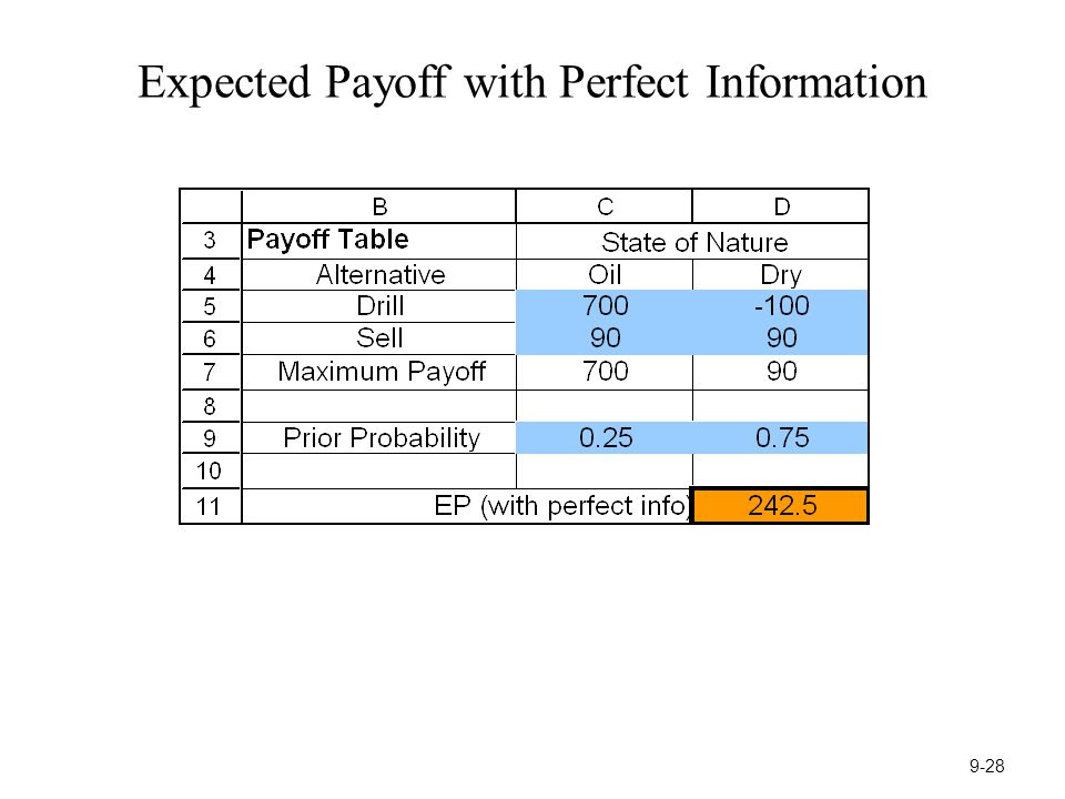 Expected Payoff with Perfect Information 9-28