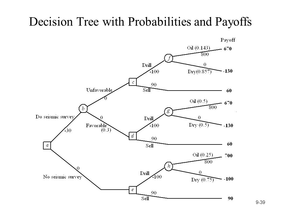 Decision Tree with Probabilities and Payoffs 9-39