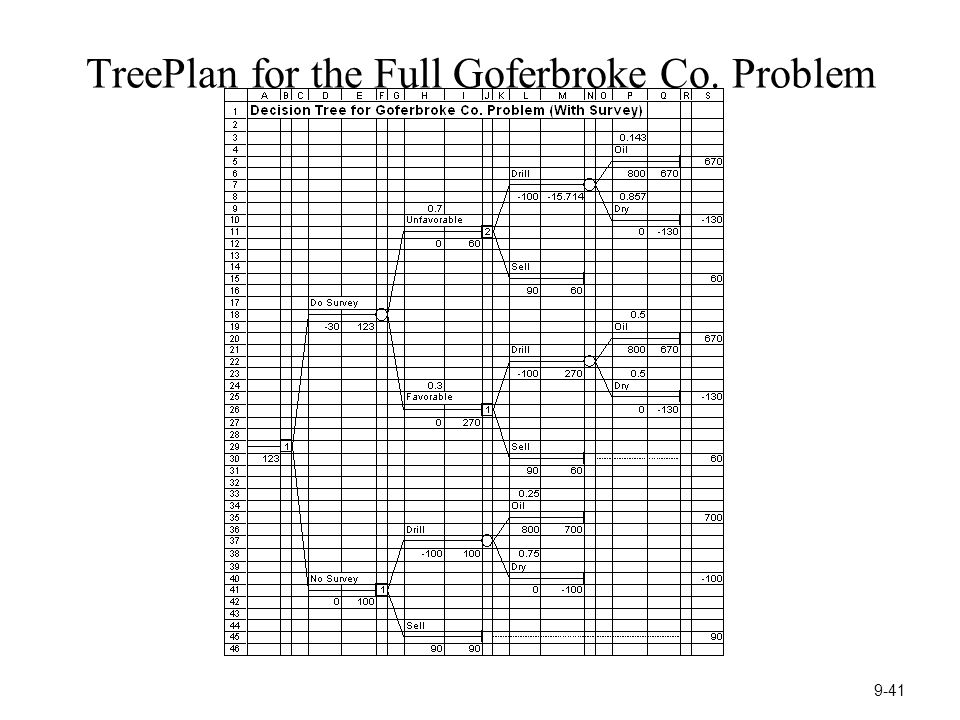 TreePlan for the Full Goferbroke Co. Problem 9-41
