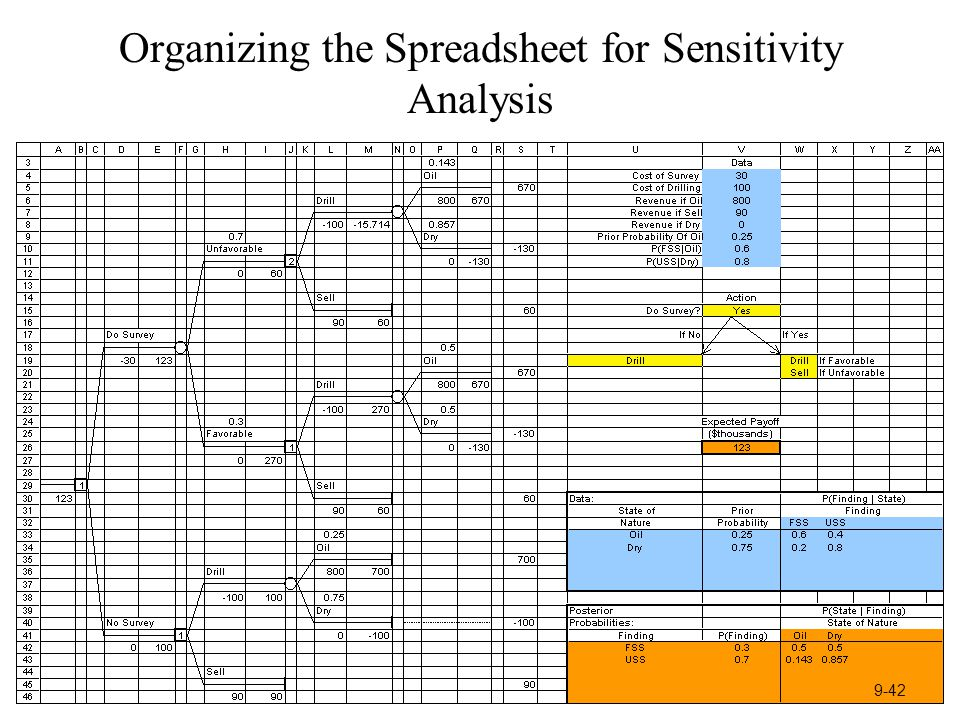 Organizing the Spreadsheet for Sensitivity Analysis 9-42