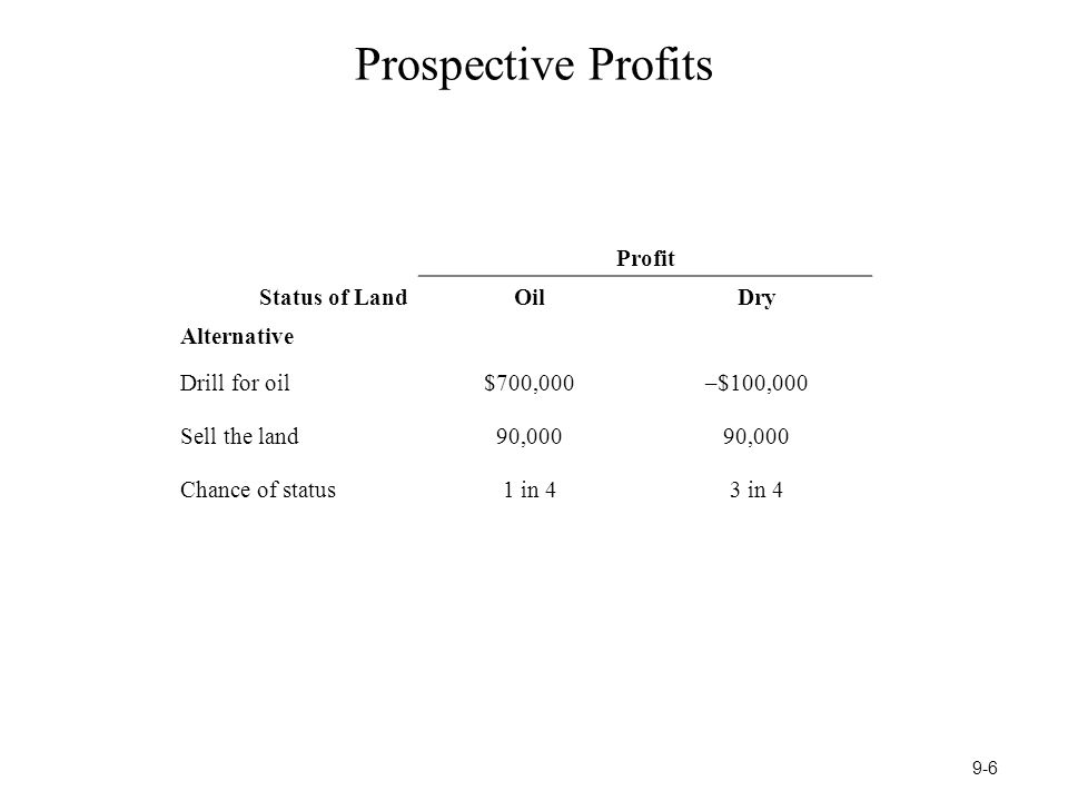 Prospective Profits Profit Status of LandOilDry Alternative Drill for oil$700,000–$100,000 Sell the land90,000 Chance of status1 in 43 in 4 9-6