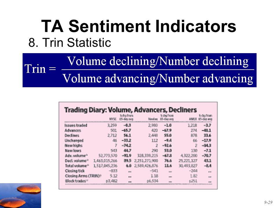 TA Sentiment Indicators 8.Trin Statistic 9-29