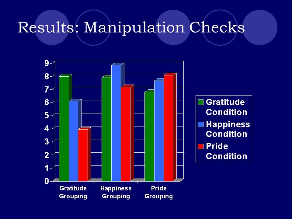 Results: Manipulation Checks