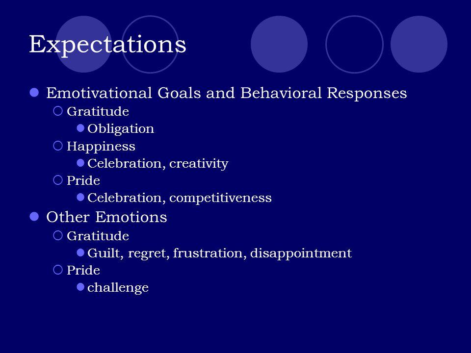Expectations Emotivational Goals and Behavioral Responses  Gratitude Obligation  Happiness Celebration, creativity  Pride Celebration, competitiveness Other Emotions  Gratitude Guilt, regret, frustration, disappointment  Pride challenge