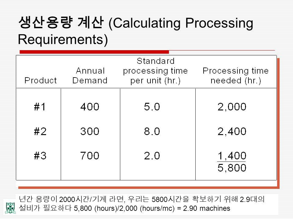 생산용량 계산 (Calculating Processing Requirements) 년간 용량이 2000 시간 / 기계 라면, 우리는 5800 시간을 확보하기 위해 2.9 대의 설비가 필요하다 5,800 (hours)/2,000 (hours/mc) = 2.90 machi