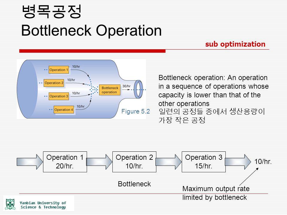 병목공정 Bottleneck Operation Figure 5.2 Bottleneck operation: An operation in a sequence of operations whose capacity is lower than that of the other ope
