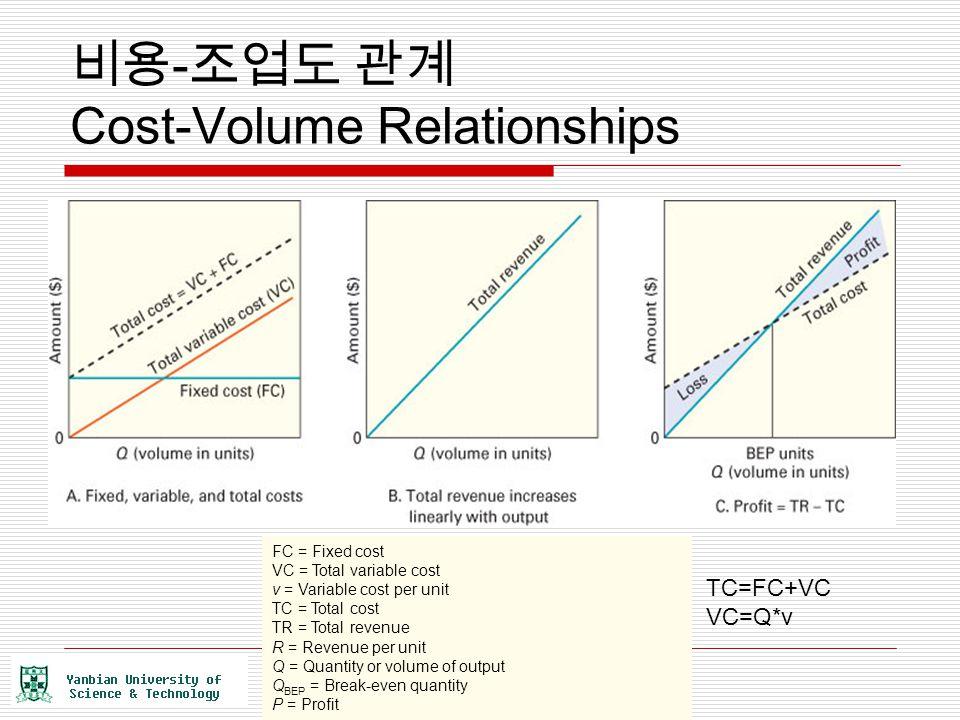 비용 - 조업도 관계 Cost-Volume Relationships FC = Fixed cost VC = Total variable cost v = Variable cost per unit TC = Total cost TR = Total revenue R = Reven