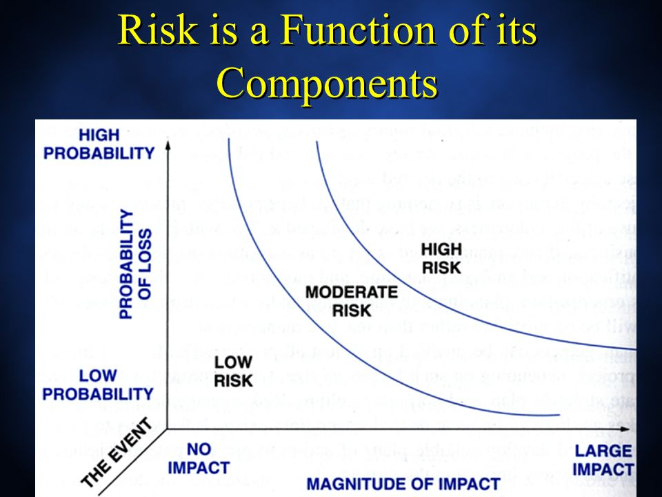 Risk is a Function of its Components
