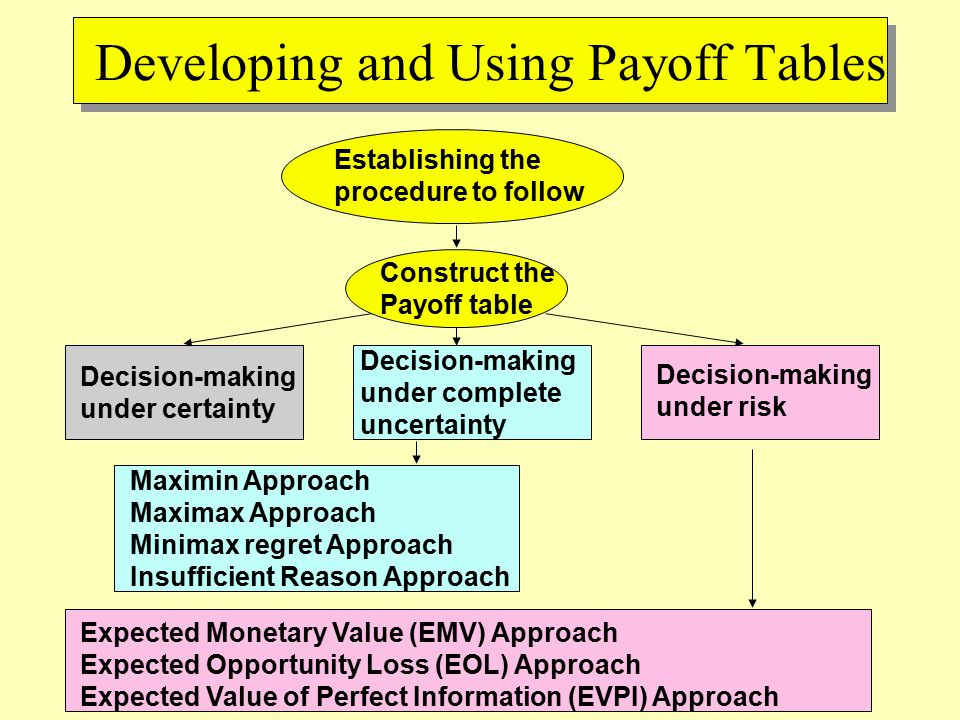 Maximin Approach Maximax Approach Minimax regret Approach Insufficient Reason Approach Developing and Using Payoff Tables Establishing the procedure to follow Construct the Payoff table Decision-making under certainty Decision-making under complete uncertainty Decision-making under risk Expected Monetary Value (EMV) Approach Expected Opportunity Loss (EOL) Approach Expected Value of Perfect Information (EVPI) Approach