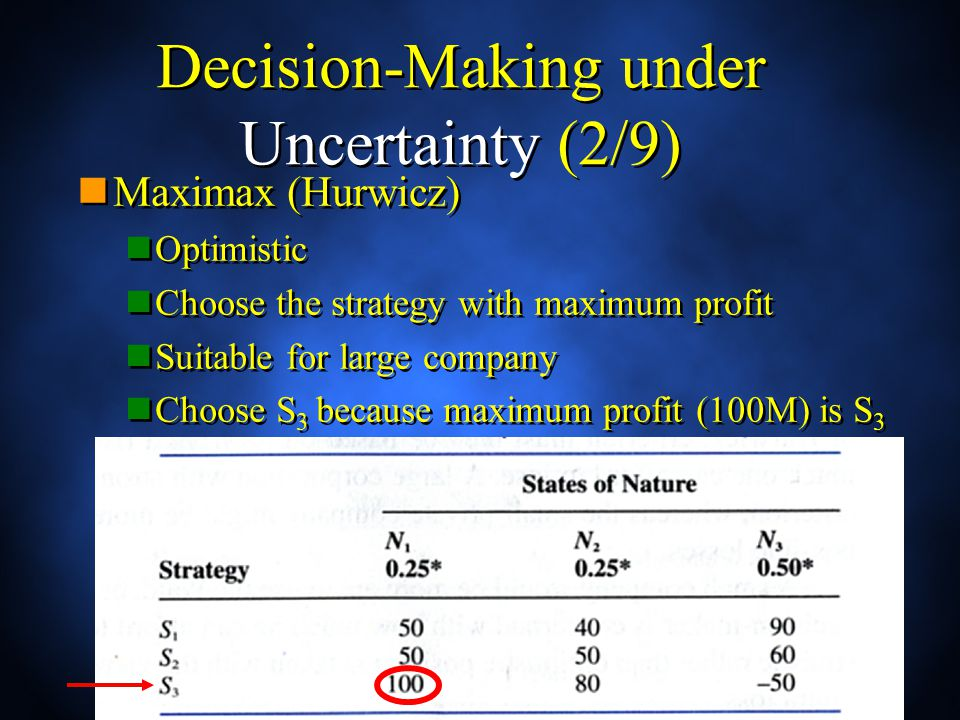 Decision-Making under Uncertainty (2/9) Maximax (Hurwicz) Optimistic Choose the strategy with maximum profit Suitable for large company Choose S 3 because maximum profit (100M) is S 3 Maximax (Hurwicz) Optimistic Choose the strategy with maximum profit Suitable for large company Choose S 3 because maximum profit (100M) is S 3