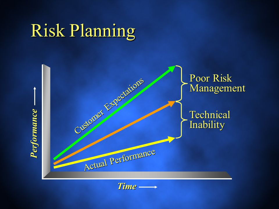 Poor Risk Management Risk Planning Technical Inability Customer Expectations Actual Performance Performance Time