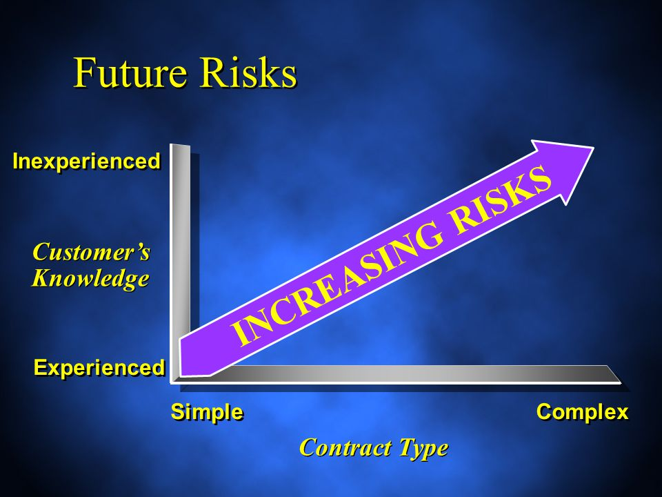 Future Risks Customer's Knowledge Experienced Inexperienced Simple Complex Contract Type INCREASING RISKS