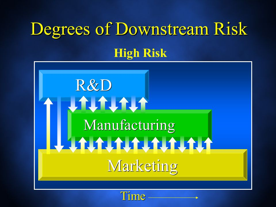 Degrees of Downstream Risk R&D Manufacturing Marketing Time High Risk
