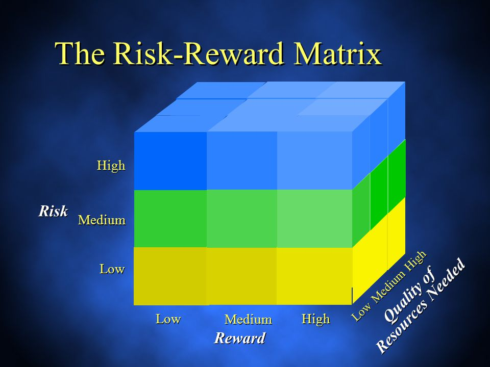 The Risk-Reward Matrix Low High Reward Medium Risk High Low Medium Quality of Resources Needed Quality of Resources Needed Low Medium High
